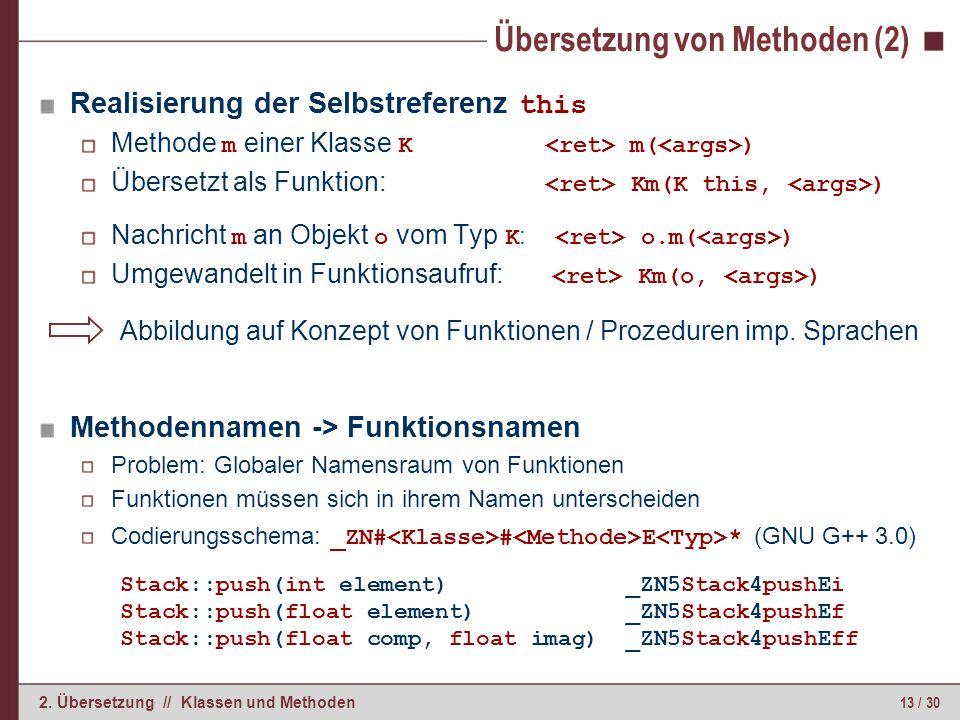 13 / 30 2. Übersetzung // Klassen und Methoden Übersetzung von Methoden (2) Realisierung der Selbstreferenz this Methode m einer Klasse K m( ) Überset