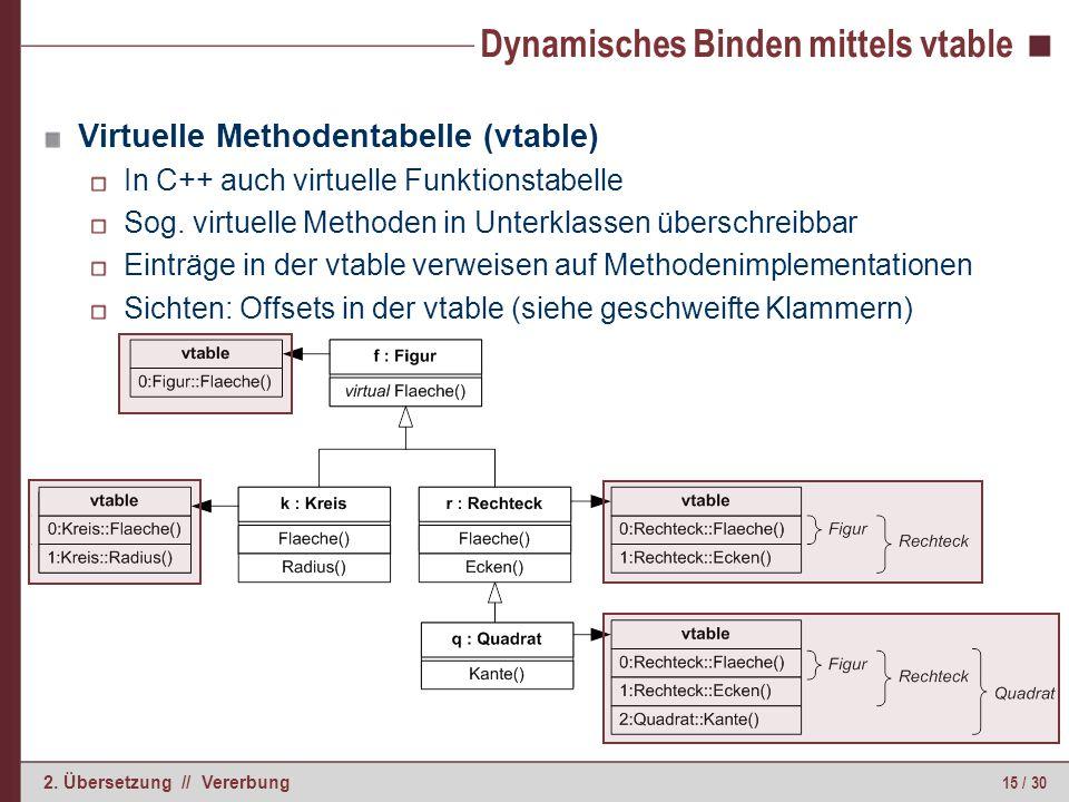 15 / 30 2. Übersetzung // Vererbung Dynamisches Binden mittels vtable Virtuelle Methodentabelle (vtable) In C++ auch virtuelle Funktionstabelle Sog. v