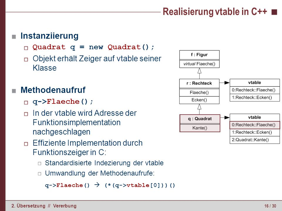 16 / 30 2. Übersetzung // Vererbung Realisierung vtable in C++ Instanziierung Quadrat q = new Quadrat(); Objekt erhält Zeiger auf vtable seiner Klasse