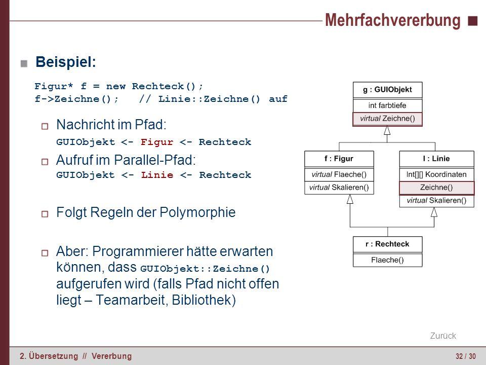 32 / 30 2. Übersetzung // Vererbung Mehrfachvererbung Beispiel: Nachricht im Pfad: GUIObjekt <- Figur <- Rechteck Aufruf im Parallel-Pfad: GUIObjekt <