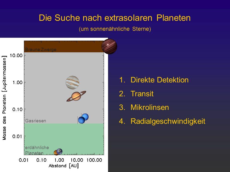 erdähnliche Planeten Gasriesen Braune Zwerge Die Suche nach extrasolaren Planeten (um sonnenähnliche Sterne) 1.Direkte Detektion 2.Transit 3.Mikrolins