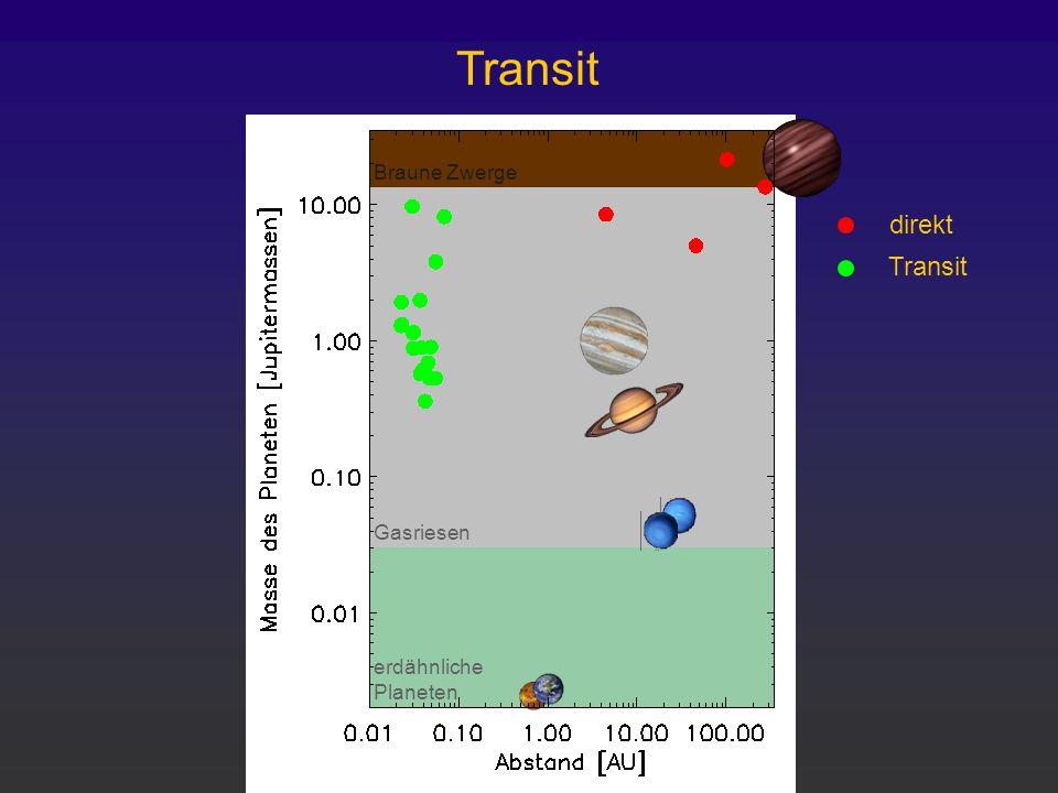 erdähnliche Planeten Gasriesen Braune Zwerge Transit direkt Transit