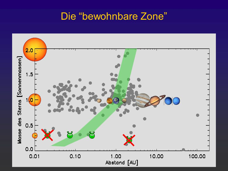"Die ""bewohnbare Zone"""