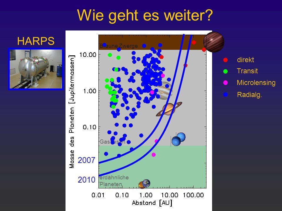 erdähnliche Planeten Gasriesen Braune Zwerge Wie geht es weiter? 2007 2010 HARPS direkt Transit Microlensing Radialg.