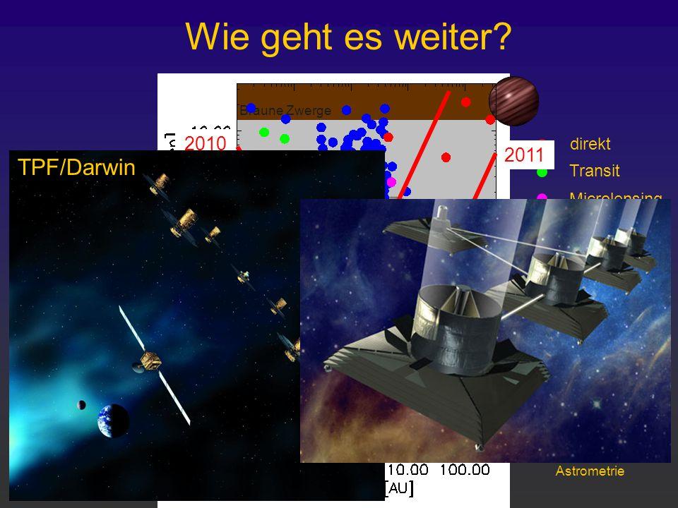 erdähnliche Planeten Gasriesen Braune Zwerge Wie geht es weiter? VLTI Keck-I 2010 direkt Transit Microlensing Radialg. SIM (NASA) Astrometrie 2011 201
