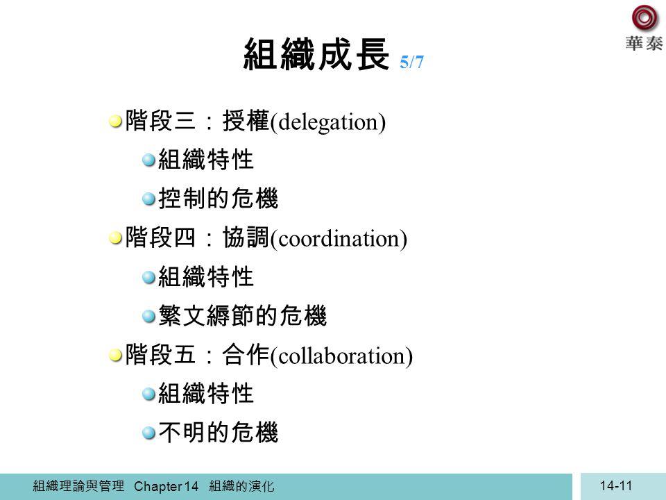 組織理論與管理 Chapter 14 組織的演化 14-11 組織成長 5/7 階段三:授權 (delegation) 組織特性 控制的危機 階段四:協調 (coordination) 組織特性 繁文縟節的危機 階段五:合作 (collaboration) 組織特性 不明的危機