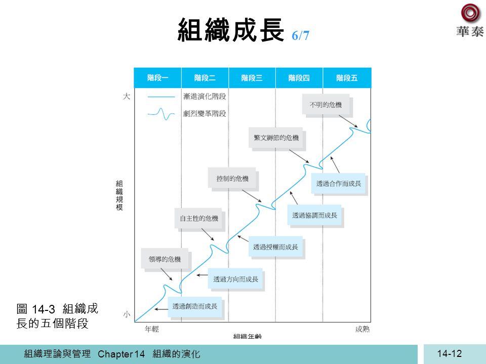 組織理論與管理 Chapter 14 組織的演化 14-12 組織成長 6/7 圖 14-3 組織成 長的五個階段