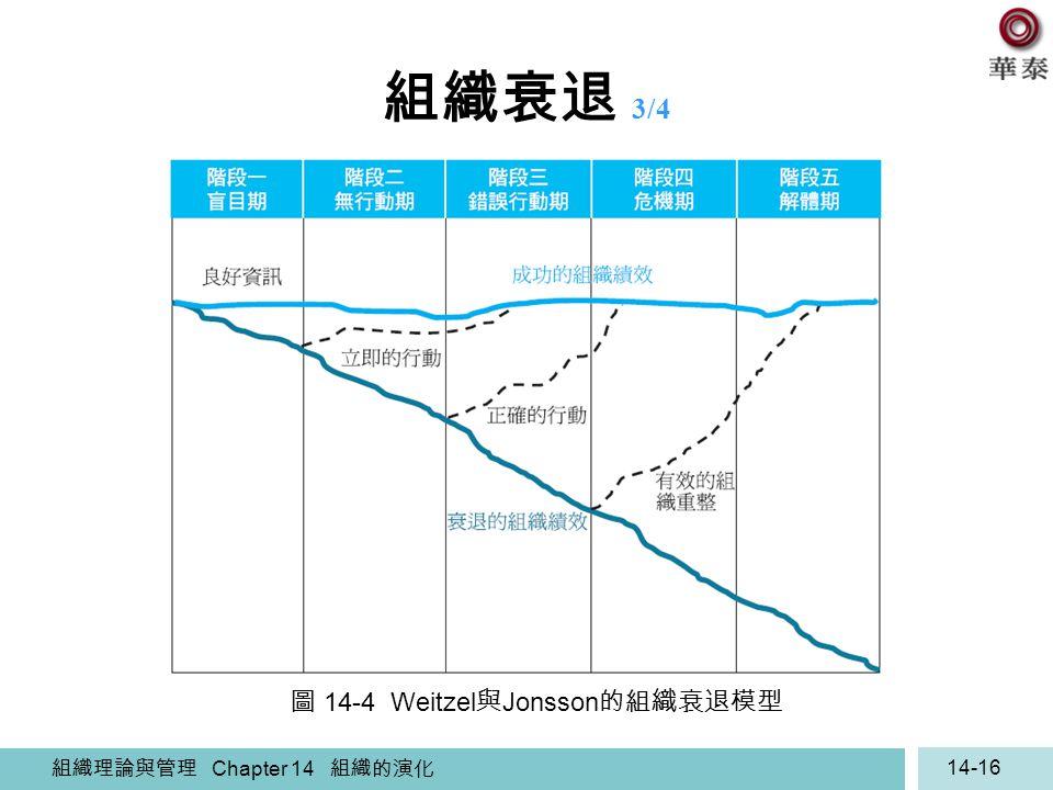 組織理論與管理 Chapter 14 組織的演化 14-16 組織衰退 3/4 圖 14-4 Weitzel 與 Jonsson 的組織衰退模型