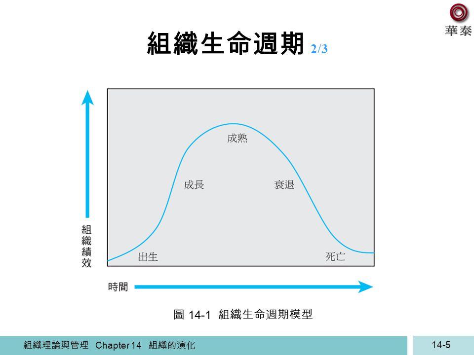 組織理論與管理 Chapter 14 組織的演化 14-5 組織生命週期 2/3 圖 14-1 組織生命週期模型