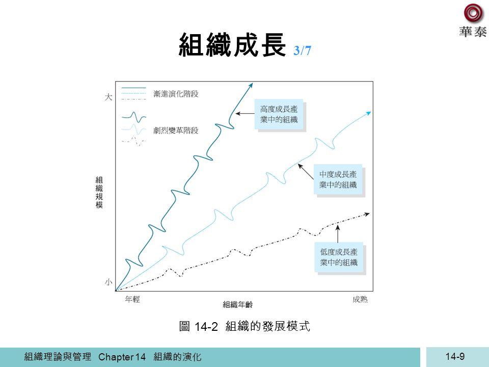 組織理論與管理 Chapter 14 組織的演化 14-9 組織成長 3/7 圖 14-2 組織的發展模式