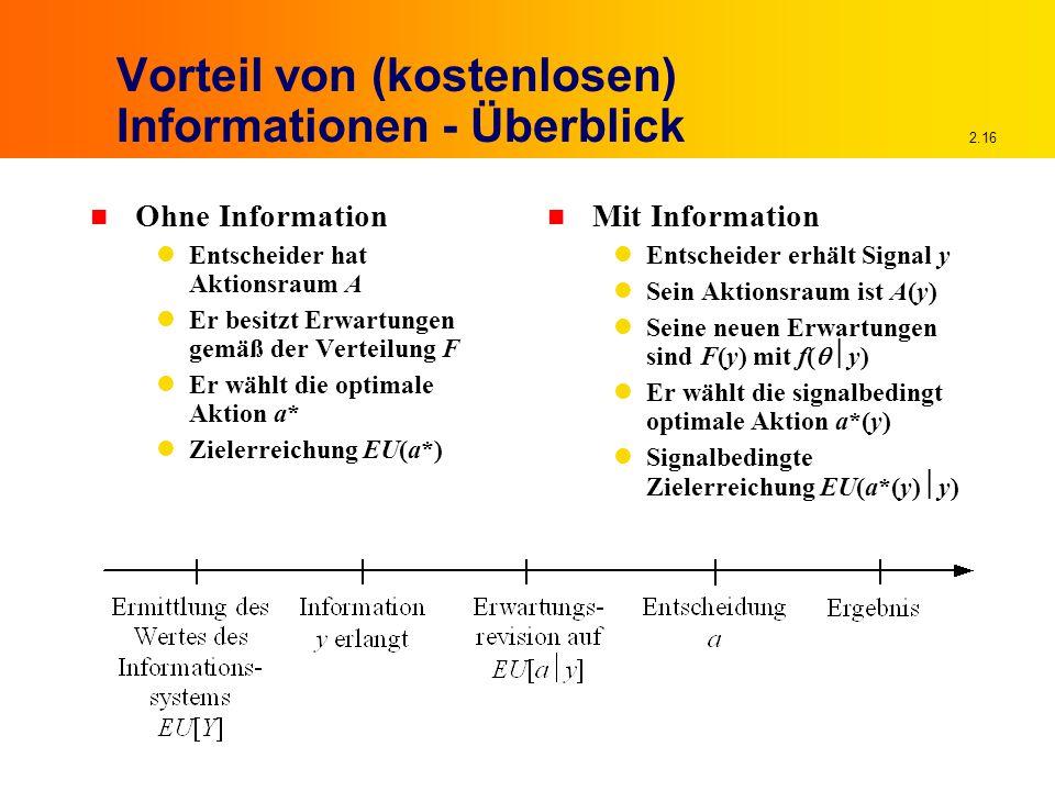2.16 Vorteil von (kostenlosen) Informationen - Überblick n Ohne Information Entscheider hat Aktionsraum A Er besitzt Erwartungen gemäß der Verteilung F Er wählt die optimale Aktion a* Zielerreichung EU(a*) n Mit Information Entscheider erhält Signal y Sein Aktionsraum ist A(y) Seine neuen Erwartungen sind F(y) mit f(  y) Er wählt die signalbedingt optimale Aktion a*(y) Signalbedingte Zielerreichung EU(a*(y)  y)