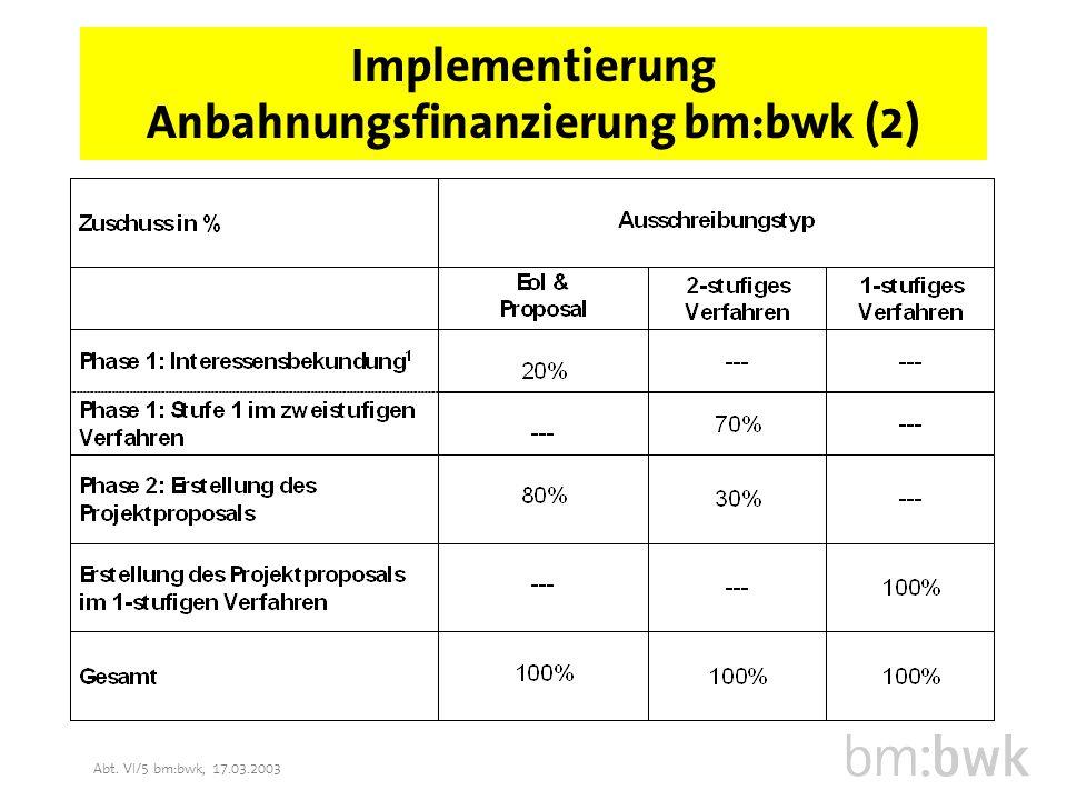 Abt.VI/5 bm:bwk, 17.03.2003 Ablauf Anbahnungsfinanzierung bm:bwk 1.