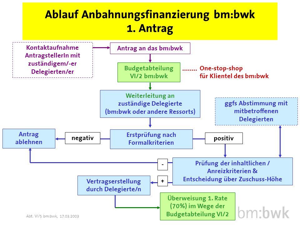 Abt. VI/5 bm:bwk, 17.03.2003 Ablauf Anbahnungsfinanzierung bm:bwk 1.