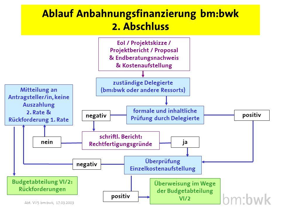 Abt. VI/5 bm:bwk, 17.03.2003 Ablauf Anbahnungsfinanzierung bm:bwk 2.