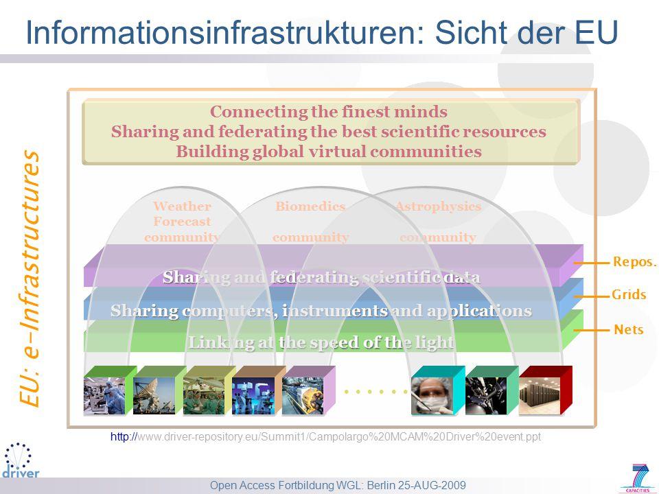 Open Access Fortbildung WGL: Berlin 25-AUG-2009 Informationsinfrastrukturen: USA http://www.dlib.org/dlib/july05/griffin/07griffin.html USA: cyberinfrastructure