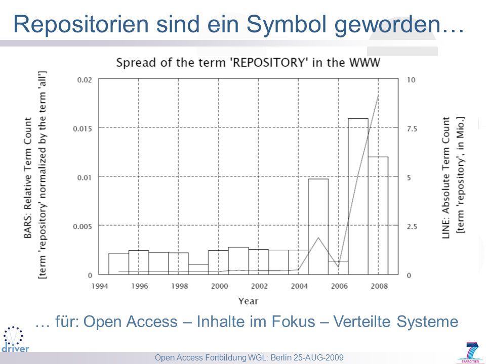 Open Access Fortbildung WGL: Berlin 25-AUG-2009 Repositorien sind ein Symbol geworden… … für: Open Access – Inhalte im Fokus – Verteilte Systeme