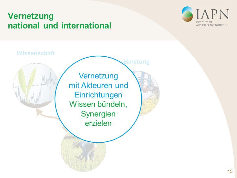 13 Vernetzung national und international Wissenschaft Beratung Praxis Vernetzung mit Akteuren und Einrichtungen Wissen bündeln, Synergien erzielen