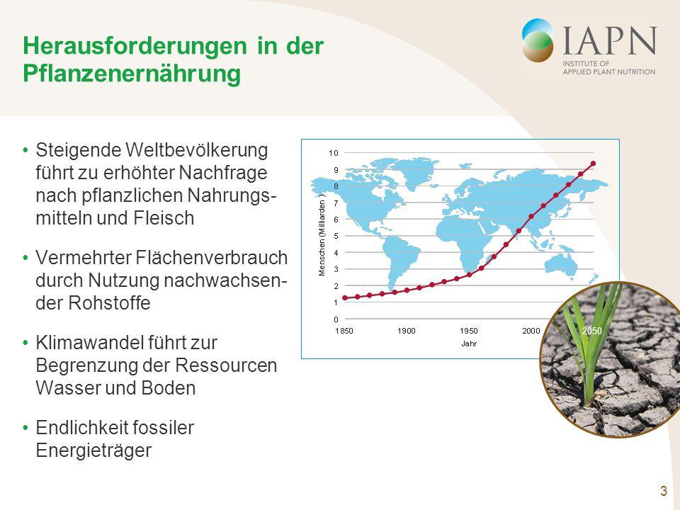 3 Herausforderungen in der Pflanzenernährung Steigende Weltbevölkerung führt zu erhöhter Nachfrage nach pflanzlichen Nahrungs- mitteln und Fleisch Vermehrter Flächenverbrauch durch Nutzung nachwachsen- der Rohstoffe Klimawandel führt zur Begrenzung der Ressourcen Wasser und Boden Endlichkeit fossiler Energieträger 2050