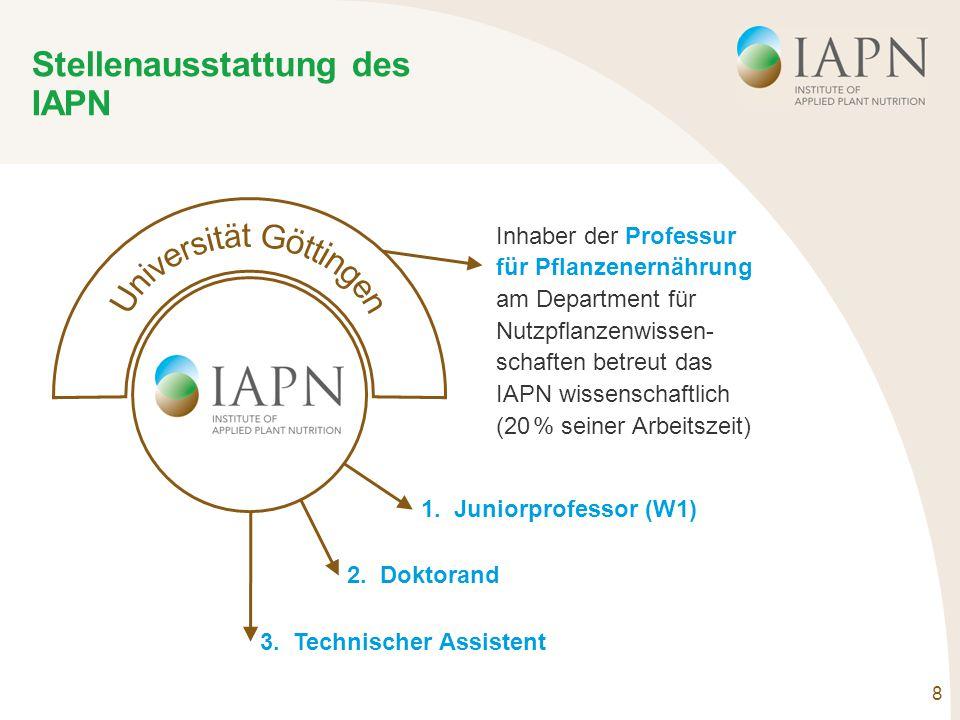 8 Stellenausstattung des IAPN Inhaber der Professur für Pflanzenernährung am Department für Nutzpflanzenwissen- schaften betreut das IAPN wissenschaftlich (20 % seiner Arbeitszeit) 1.