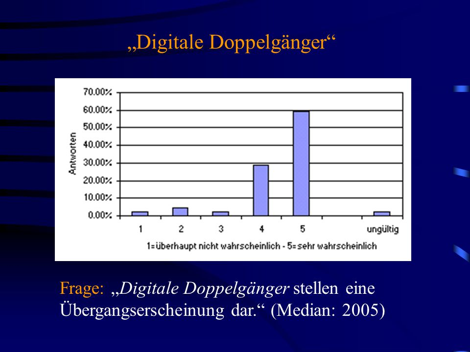 """""""Digitale Doppelgänger Frage: """"Digitale Doppelgänger stellen eine Übergangserscheinung dar. (Median: 2005)"""