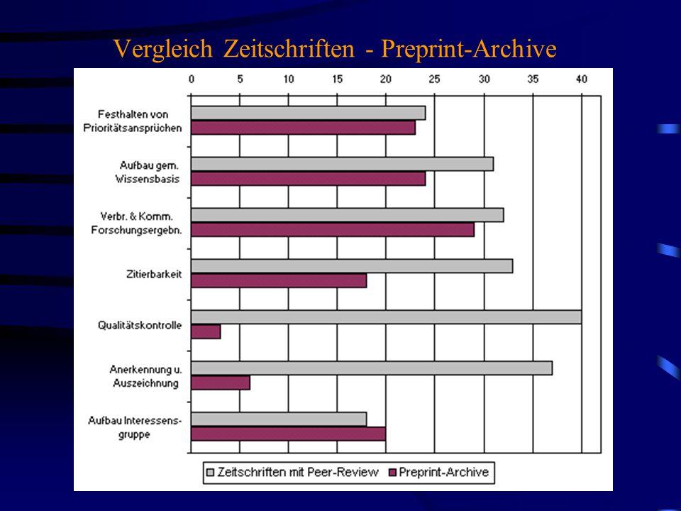 Vergleich Zeitschriften - Preprint-Archive