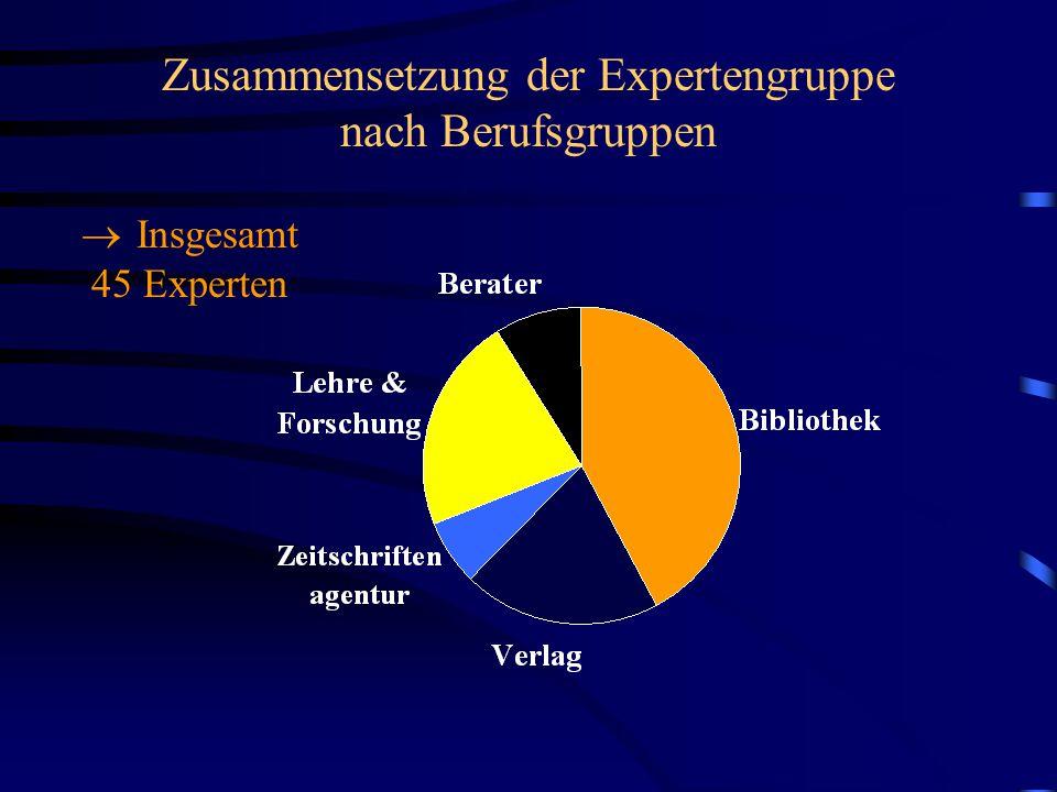 Zusammensetzung der Expertengruppe nach Berufsgruppen  Insgesamt 45 Experten