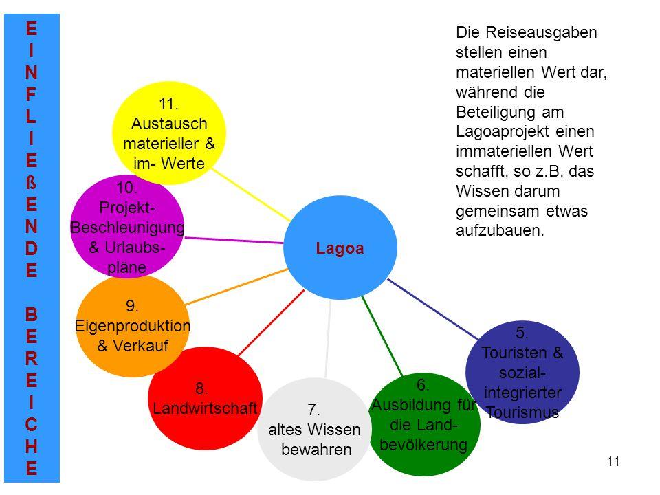EINFLIEßENDEBEREICHEEINFLIEßENDEBEREICHE 11 5. Touristen & sozial- integrierter Tourismus 6.