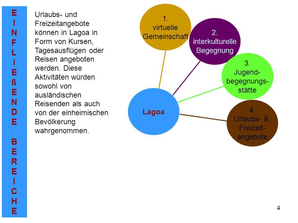 EINFLIEßENDEBEREICHEEINFLIEßENDEBEREICHE 4 2. interkulturelle Begegnung 1.