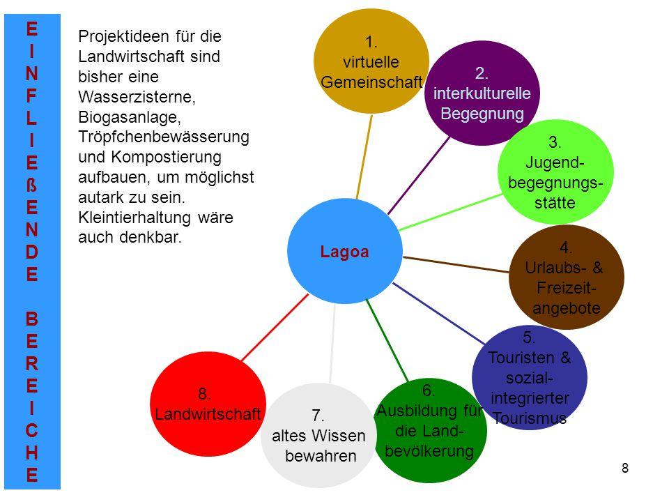EINFLIEßENDEBEREICHEEINFLIEßENDEBEREICHE 8 2. interkulturelle Begegnung 1.