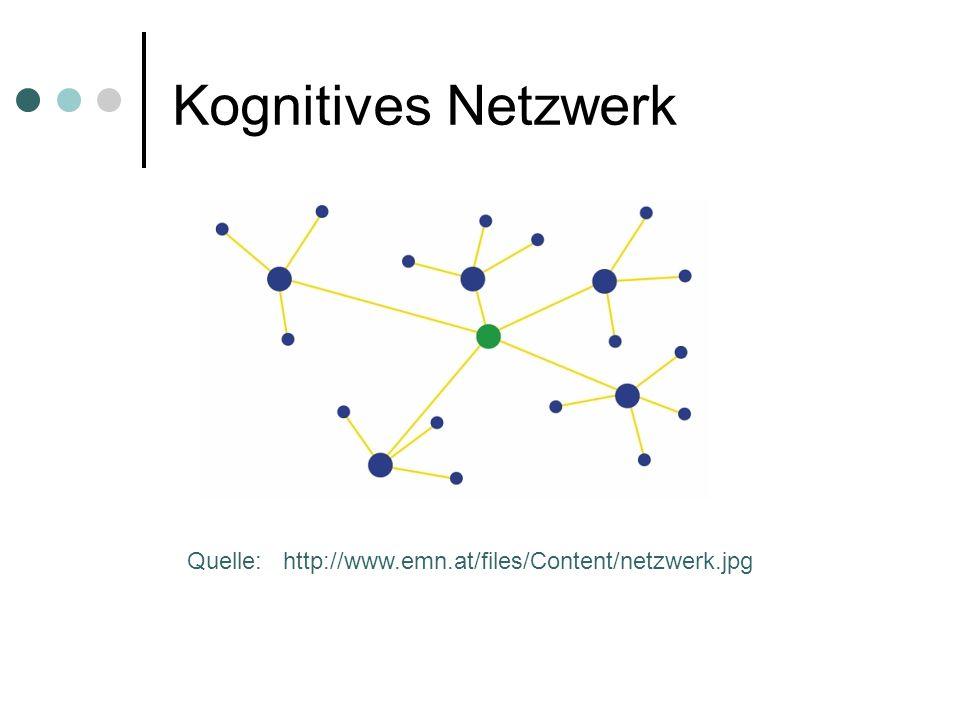 Kognitives Netzwerk Quelle: http://www.emn.at/files/Content/netzwerk.jpg