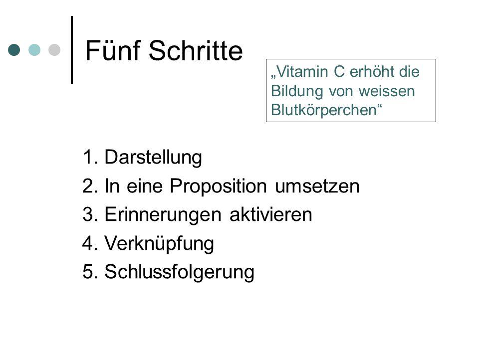 """Fünf Schritte 1. Darstellung 2. In eine Proposition umsetzen 3. Erinnerungen aktivieren 4. Verknüpfung 5. Schlussfolgerung """"Vitamin C erhöht die Bildu"""