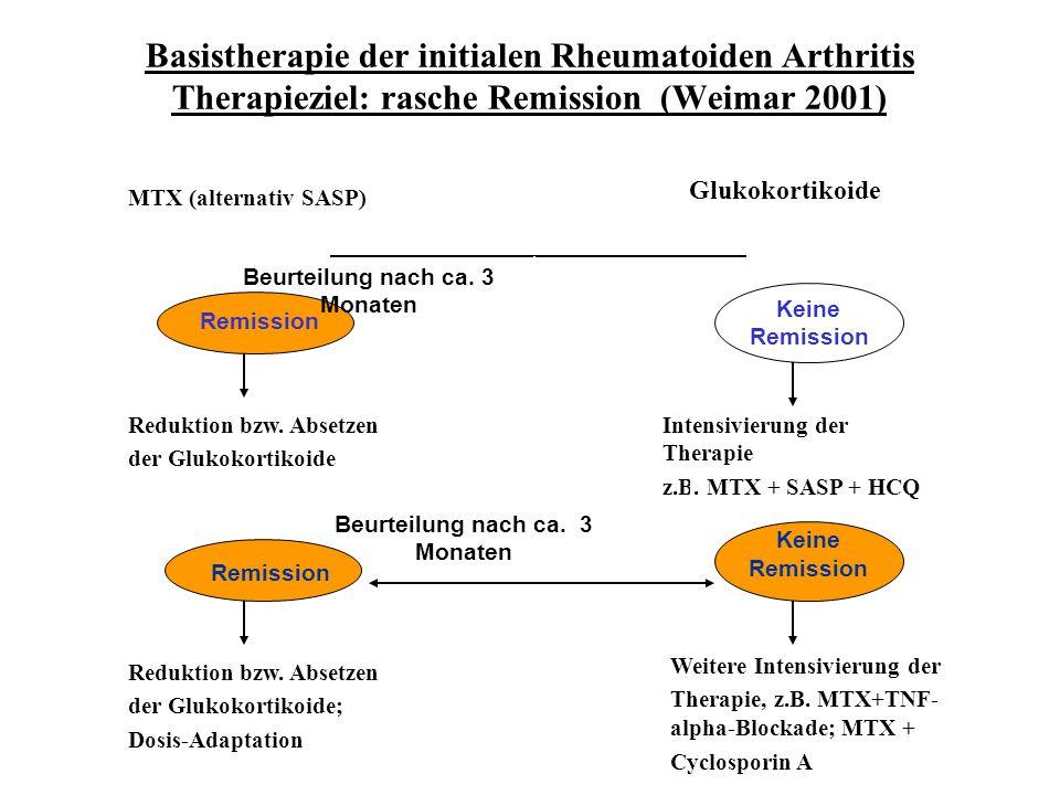 Basistherapie der initialen Rheumatoiden Arthritis Therapieziel: rasche Remission (Weimar 2001) MTX (alternativ SASP) Glukokortikoide Reduktion bzw. A