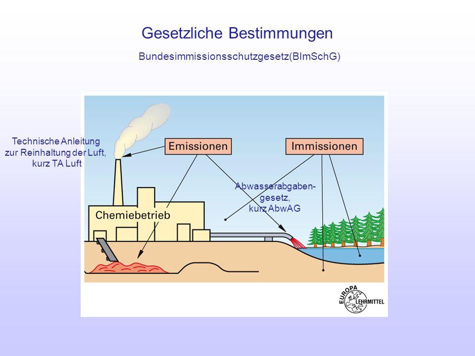 Gesetzliche Bestimmungen Bundesimmissionsschutzgesetz(BImSchG) Technische Anleitung zur Reinhaltung der Luft, kurz TA Luft Abwasserabgaben- gesetz, ku