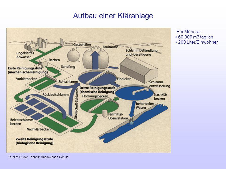 Aufbau einer Kläranlage Für Münster: 60.000 m3 täglich 200 Liter/Einwohner Quelle: Duden Technik Basiswissen Schule