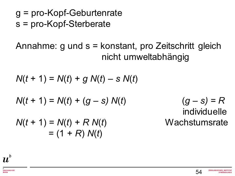 54 g = pro-Kopf-Geburtenrate s = pro-Kopf-Sterberate Annahme: g und s = konstant, pro Zeitschritt gleich nicht umweltabhängig N(t + 1) = N(t) + g N(t)