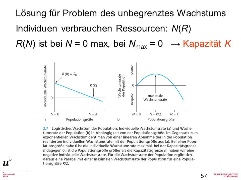 57 Lösung für Problem des unbegrenztes Wachstums Individuen verbrauchen Ressourcen: N(R) R(N) ist bei N = 0 max, bei N max = 0 → Kapazität K