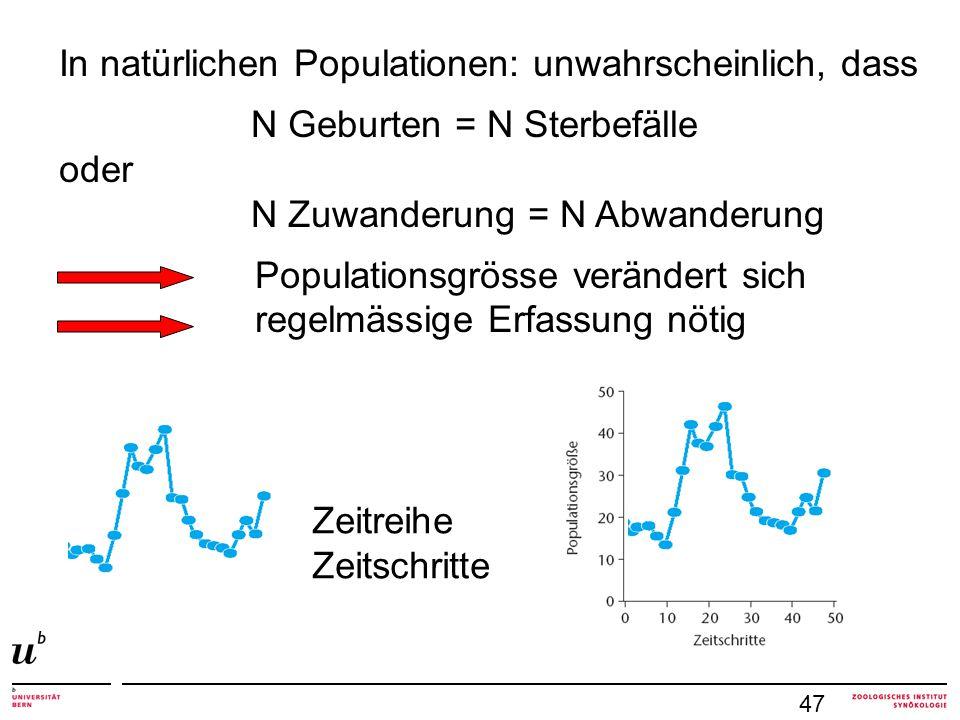 47 In natürlichen Populationen: unwahrscheinlich, dass N Geburten = N Sterbefälle oder N Zuwanderung = N Abwanderung Populationsgrösse verändert sich