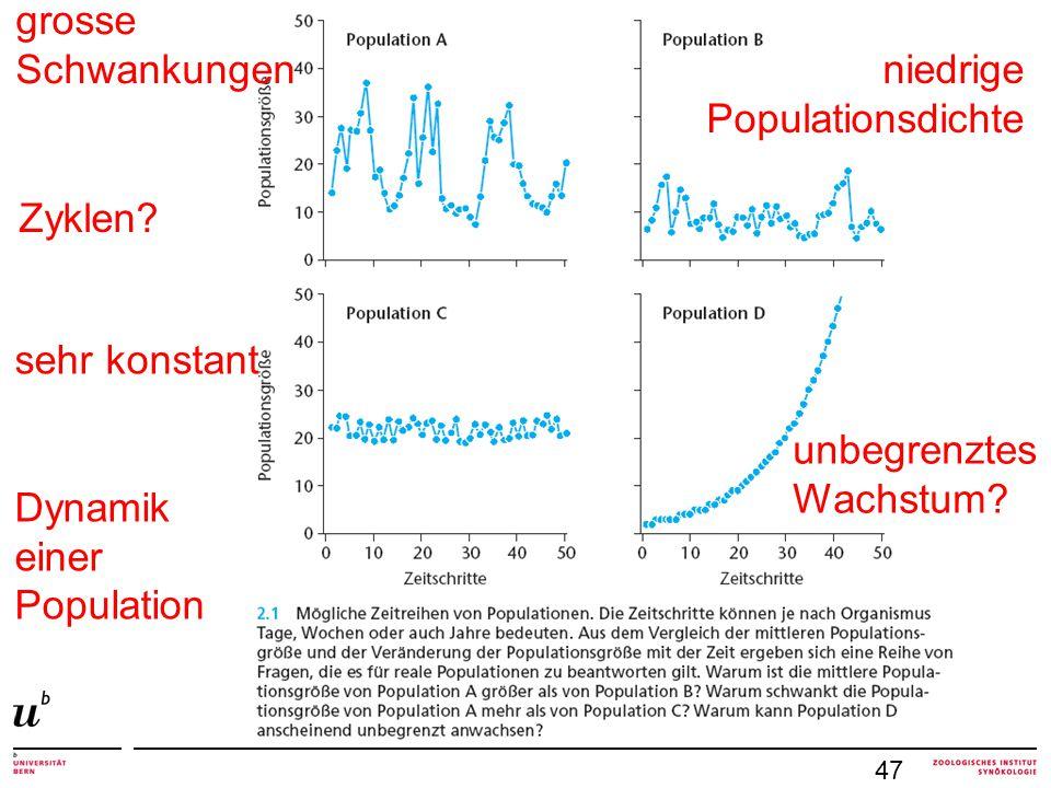 47 grosse Schwankungen niedrige Populationsdichte sehr konstant Dynamik einer Population unbegrenztes Wachstum? Zyklen?