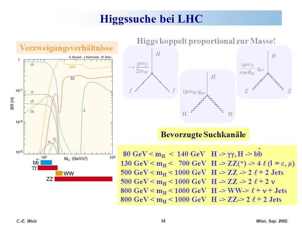 Wien, Sep. 2005 C.-E. Wulz14 Higgssuche bei LHC Verzweigungsverhältnisse 80 GeV , H -> bb 130 GeV ZZ(*) -> 4 ( l  = e,  ) 500 GeV ZZ -> 2 + 2 Jet