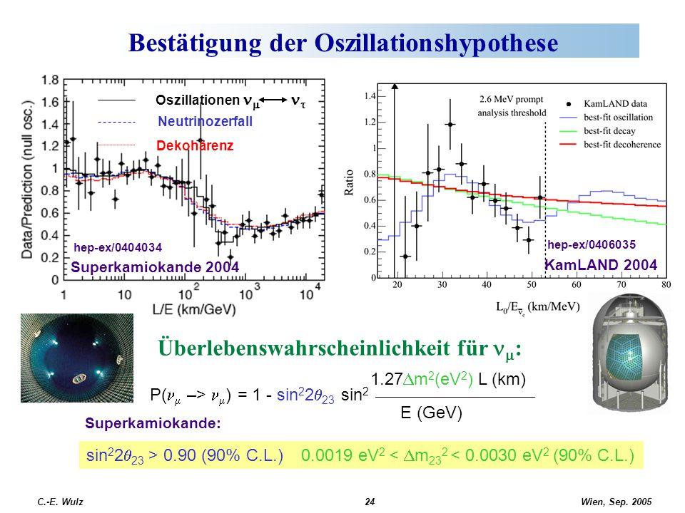 Wien, Sep. 2005 C.-E. Wulz24 Bestätigung der Oszillationshypothese Oszillationen   Neutrinozerfall Dekohärenz Superkamiokande 2004 hep-ex/0404034 Üb