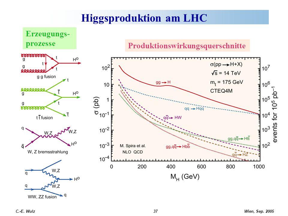 Wien, Sep. 2005 C.-E. Wulz37 Higgsproduktion am LHC Produktionswirkungsquerschnitte Erzeugungs- prozesse