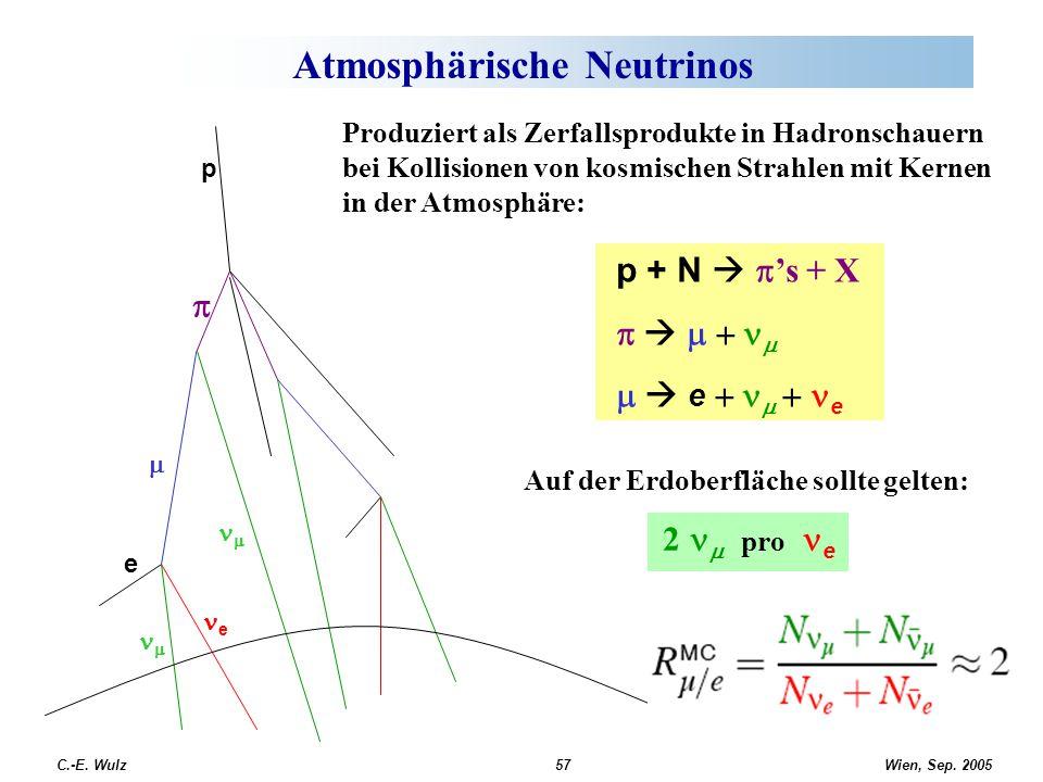 Wien, Sep. 2005 C.-E. Wulz57 Atmosphärische Neutrinos p + N   's + X        e    e Auf der Erdoberfläche sollte gelten: 2  pro e