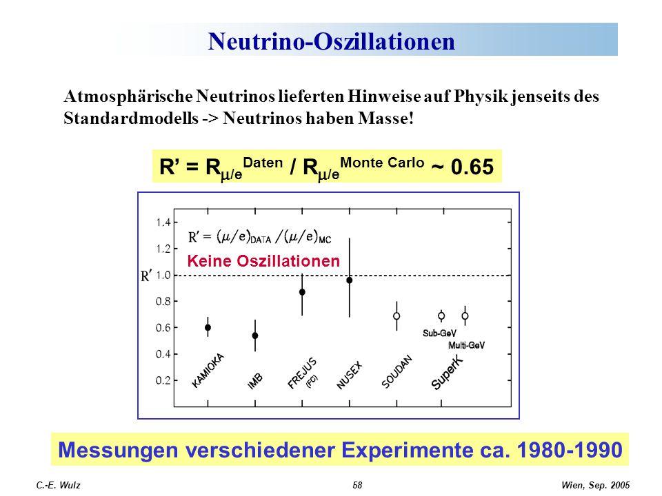 Wien, Sep. 2005 C.-E. Wulz58 Neutrino-Oszillationen Atmosphärische Neutrinos lieferten Hinweise auf Physik jenseits des Standardmodells -> Neutrinos h