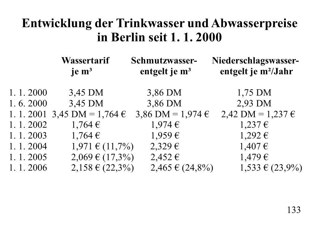 Entwicklung der Trinkwasser und Abwasserpreise in Berlin seit 1.
