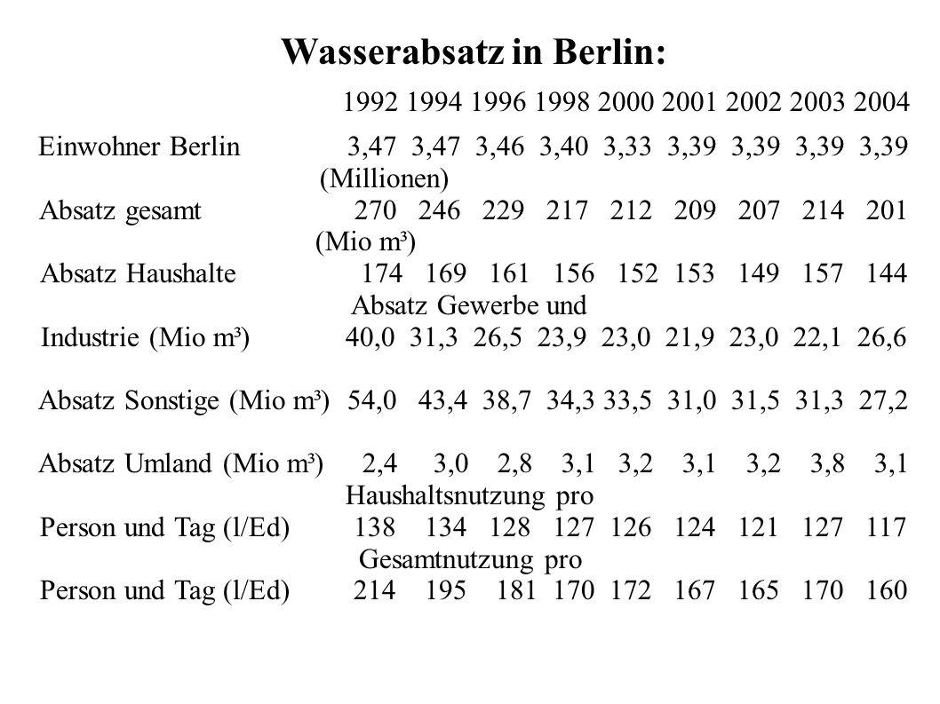 Wasserabsatz in Berlin: 1992 1994 1996 1998 2000 2001 2002 2003 2004 Einwohner Berlin 3,47 3,47 3,46 3,40 3,33 3,39 3,39 3,39 3,39 (Millionen) Absatz gesamt 270 246 229 217 212 209 207 214 201 (Mio m³) Absatz Haushalte 174 169 161 156 152 153 149 157 144 Absatz Gewerbe und Industrie (Mio m³) 40,0 31,3 26,5 23,9 23,0 21,9 23,0 22,1 26,6 Absatz Sonstige (Mio m³) 54,0 43,4 38,7 34,3 33,5 31,0 31,5 31,3 27,2 Absatz Umland (Mio m³) 2,4 3,0 2,8 3,1 3,2 3,1 3,2 3,8 3,1 Haushaltsnutzung pro Person und Tag (l/Ed) 138 134 128 127 126 124 121 127 117 Gesamtnutzung pro Person und Tag (l/Ed) 214 195 181 170 172 167 165 170 160