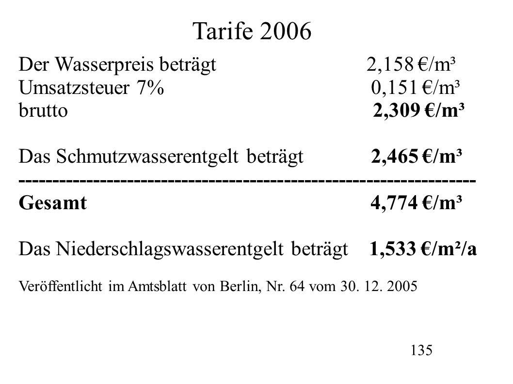 Tarife 2006 Der Wasserpreis beträgt 2,158 €/m³ Umsatzsteuer 7% 0,151 €/m³ brutto 2,309 €/m³ Das Schmutzwasserentgelt beträgt 2,465 €/m³ ------------------------------------------------------------------- Gesamt 4,774 €/m³ Das Niederschlagswasserentgelt beträgt 1,533 €/m²/a Veröffentlicht im Amtsblatt von Berlin, Nr.