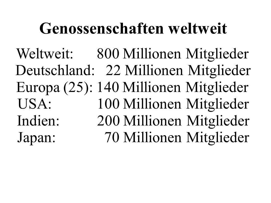 Genossenschaften weltweit Weltweit: 800 Millionen Mitglieder Deutschland: 22 Millionen Mitglieder Europa (25): 140 Millionen Mitglieder USA: 100 Millionen Mitglieder Indien: 200 Millionen Mitglieder Japan: 70 Millionen Mitglieder