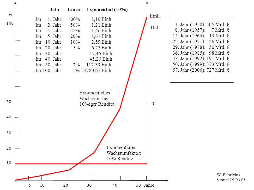 5 10 20 30 40 50 Jahre % 100 50 10 20 30 40 Jahr Linear Exponential (10%) Exponentialer Wachstumfaktor: 10% Rendite Exponentielles Wachstum bei 10%iger Rendite 100 Einh.
