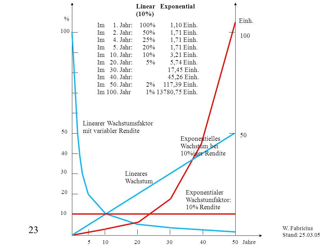 23 5 10 20 30 40 50 Jahre % 100 50 10 20 30 40 Linear Exponential (10%) Exponentialer Wachstumfaktor: 10% Rendite Linearer Wachstumsfaktor mit variabler Rendite Exponentielles Wachstum bei 10%iger Rendite Lineares Wachstum 100 Einh.