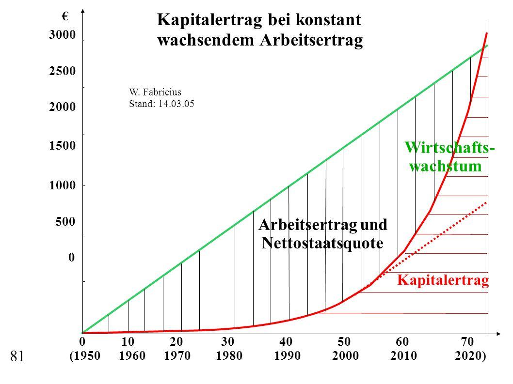 0 10 20 30 40 50 60 70 (1950 1960 1970 1980 1990 2000 2010 2020) € 3000 2500 2000 1500 1000 500 0 Wirtschafts- wachstum Kapitalertrag Arbeitsertrag und Nettostaatsquote Kapitalertrag bei konstant wachsendem Arbeitsertrag W.